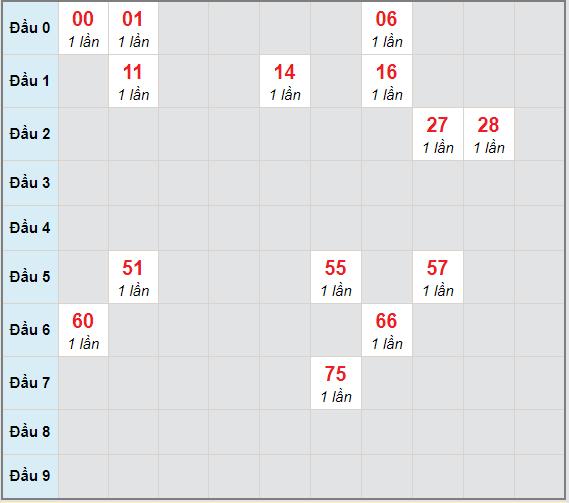 Bạch thủ rơi 3 ngày lô XSLA 26/12/2020