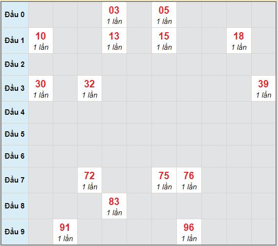 Bạch thủ rơi 3 ngày lô XSNT 1/1/2021