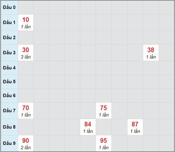 Bạch thủ rơi 3 ngày lô XSNT 25/12/2020