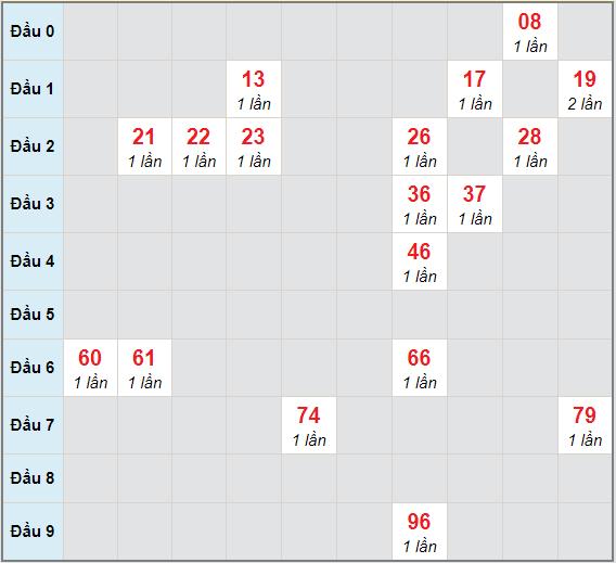 Bạch thủ rơi 3 ngày lô XSPY 14/12/2020