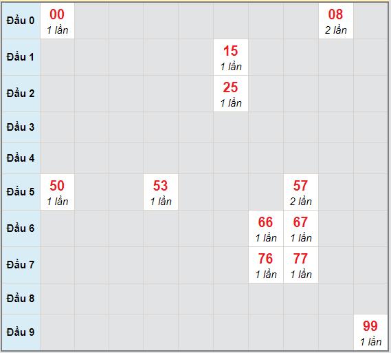 Bạch thủ rơi 3 ngày lô XSPY 21/12/2020