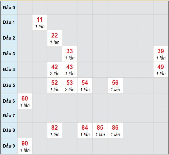 Bạch thủ rơi 3 ngày lô XSPY 7/12/2020