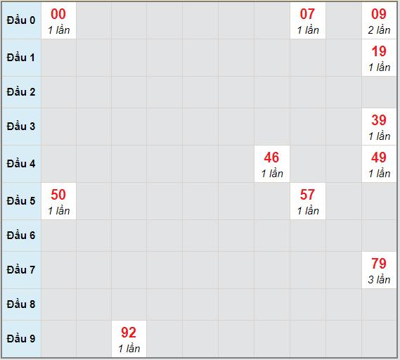Bạch thủ rơi 3 ngày lô XSQB 24/12/2020
