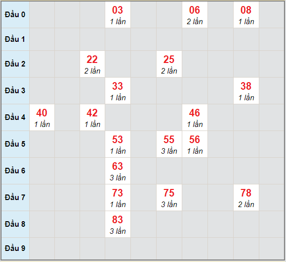Bạch thủ rơi 3 ngày lô XSQNG 2/1/2021