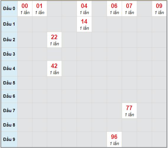 Bạch thủ rơi 3 ngày lô XSQNM 29/12/2020