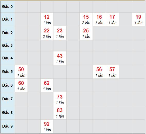 Bạch thủ rơi 3 ngày lô XSQT 24/12/2020