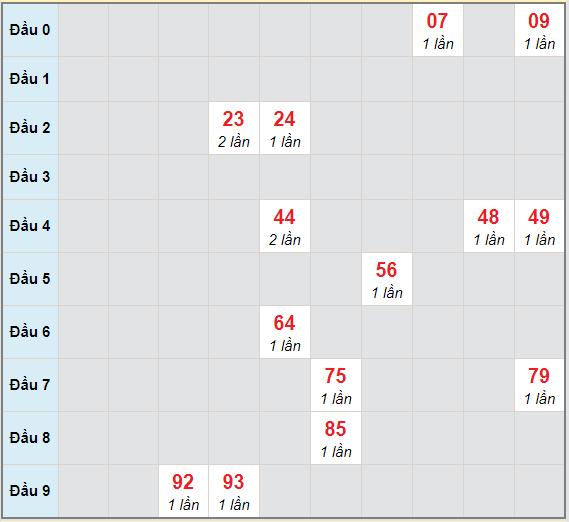 Bạch thủ rơi 3 ngày lô XSQT 17/12/2020