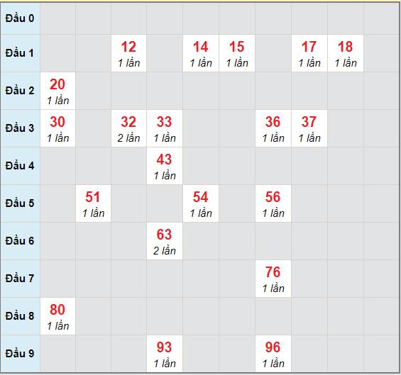 Bạch thủ rơi 3 ngày lô XSST 23/12/2020