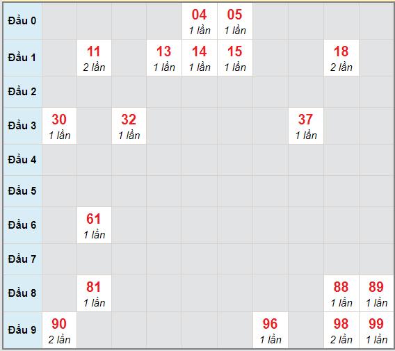 Bạch thủ rơi 3 ngày lô XSST 30/12/2020