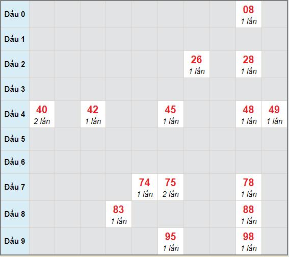 Bạch thủ rơi 3 ngày lô XSTG 27/12/2020