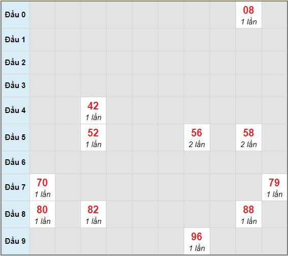 Bạch thủ rơi 3 ngày lô XSTG 3/1/2021