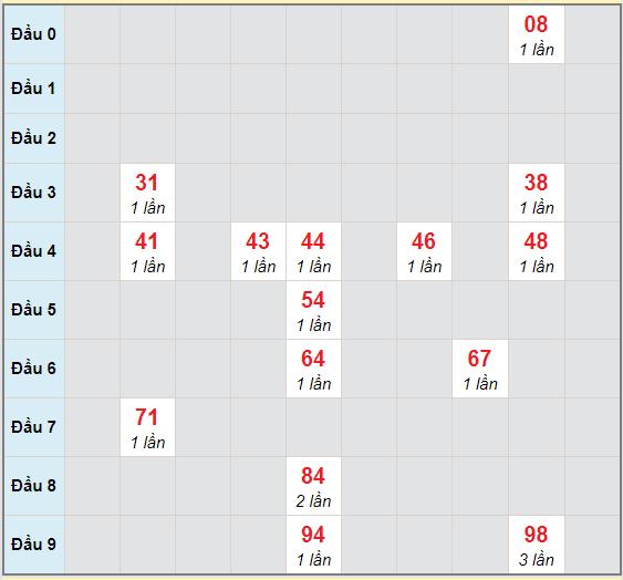 Bạch thủ rơi 3 ngày lô XSTG 6/12/2020