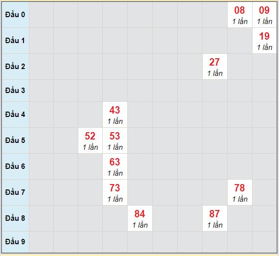 Bạch thủ rơi 3 ngày lô XSTN 17/12/2020