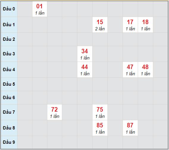 Bạch thủ rơi 3 ngày lô XSTN 24/12/2020