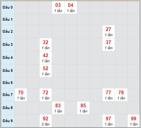 Bạch thủ rơi 3 ngày lô XSTTH 7/12/2020