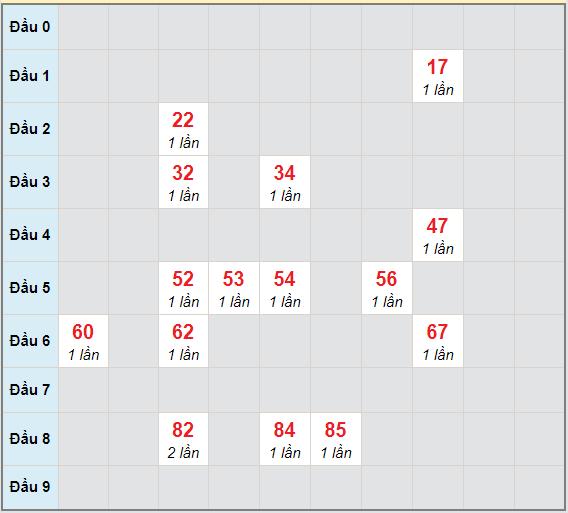 Bạch thủ rơi 3 ngày lô XSTV 11/12/2020