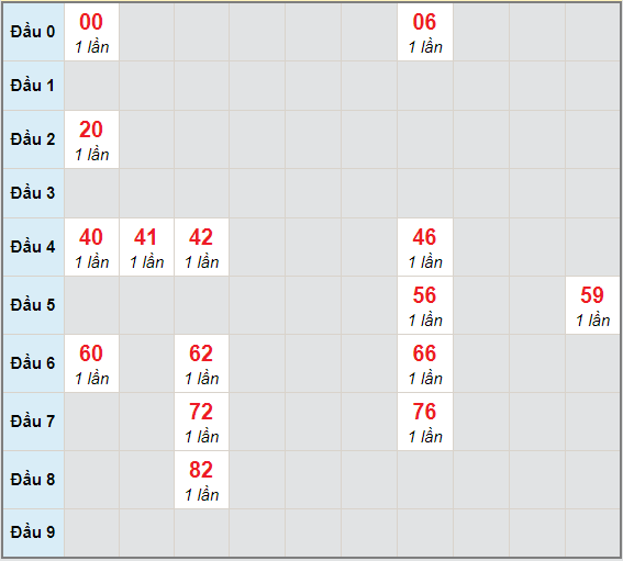 Bạch thủ rơi 3 ngày lô XSTV 25/12/2020