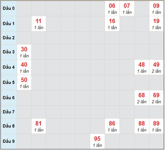 Bạch thủ rơi 3 ngày lô XSVL 11/12/2020
