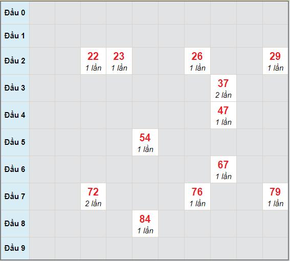 Bạch thủ rơi 3 ngày lô XSVT 8/12/2020