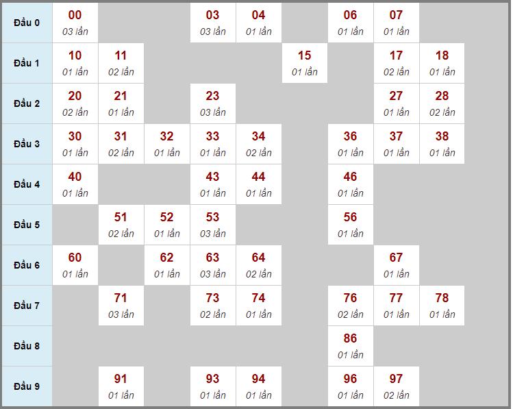 Cầu động chạy liên tục trong 3 ngày đến 11/12