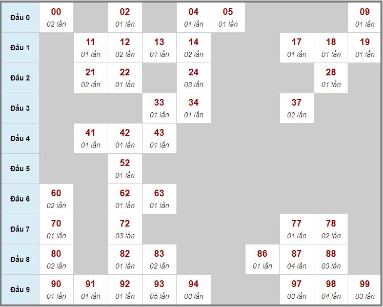 Cầu động chạy liên tục trong 3 ngày đến 12/12