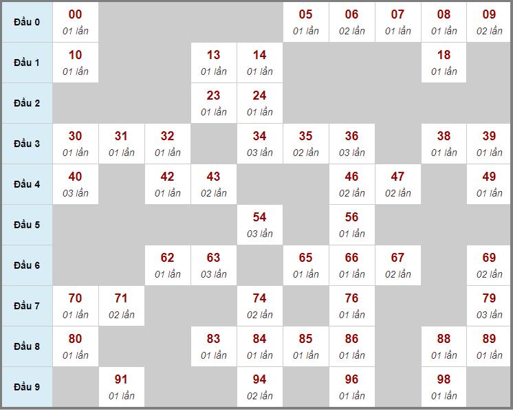 Cầu động chạy liên tục trong 3 ngày trở lênđến 17/12