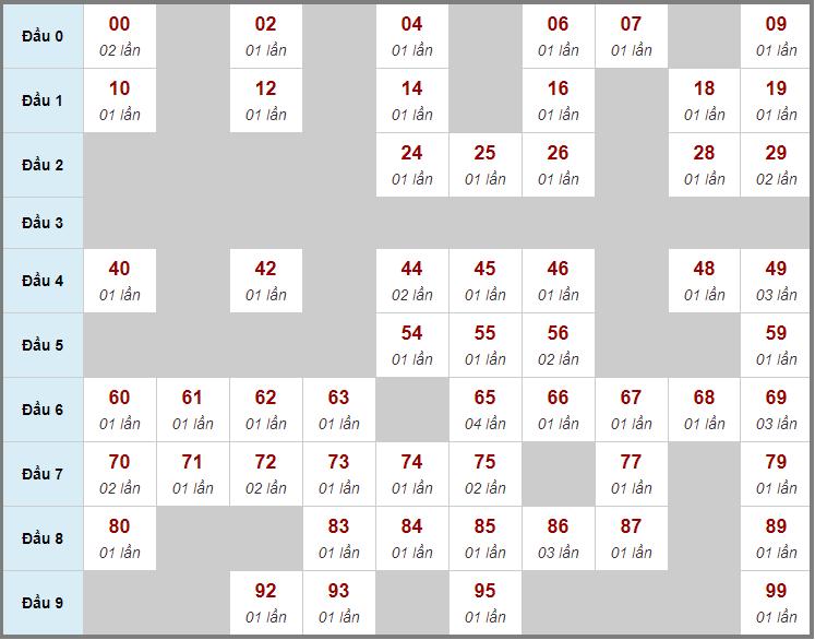 Cầu động chạy liên tục trong 3 ngày đến 23/12