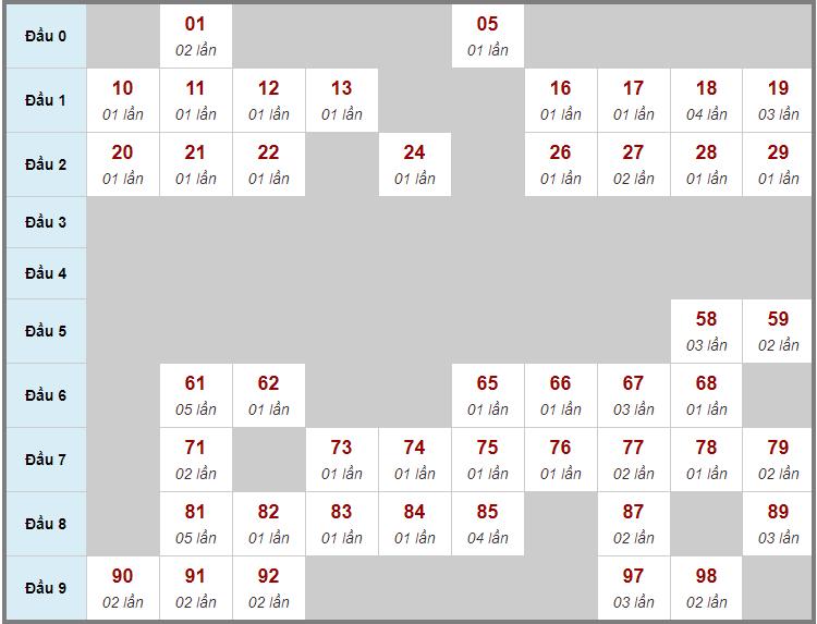 Cầu động chạy liên tục trong 3 ngày trở lênđến 24/12