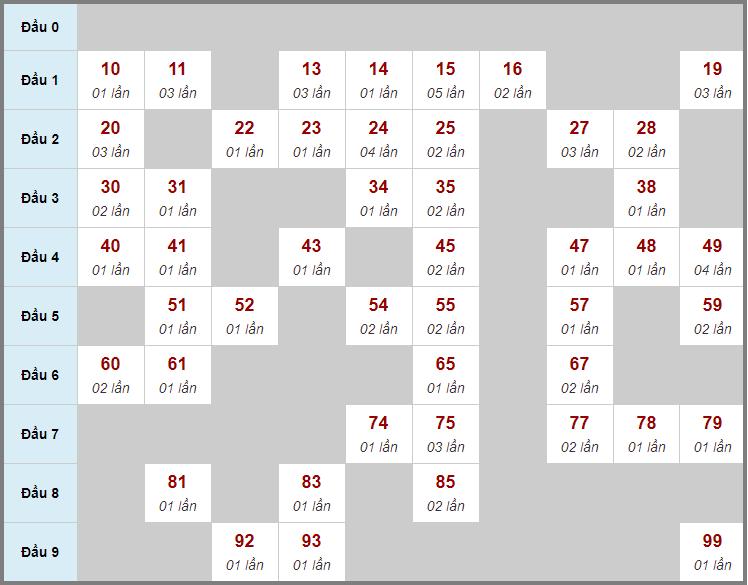 Cầu động chạy liên tục trong 3 ngày đến 26/12