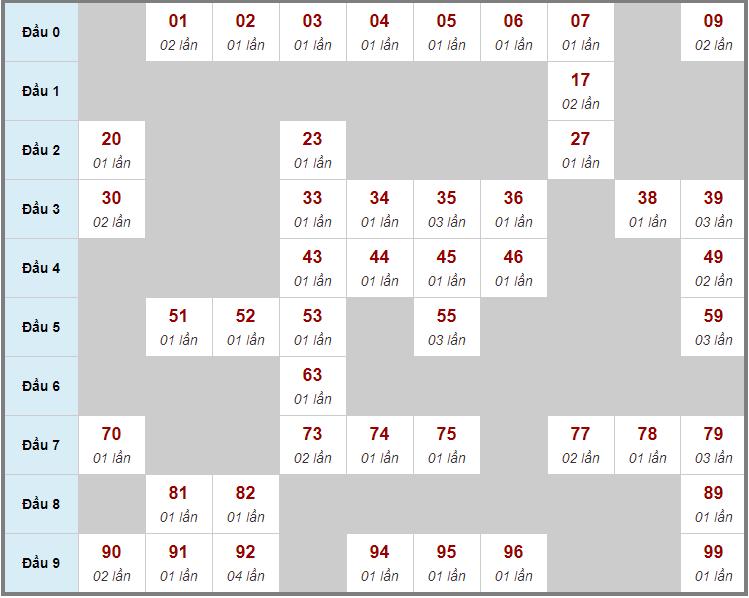Cầu động chạy liên tục trong 3 ngày trở lênđến 31/12