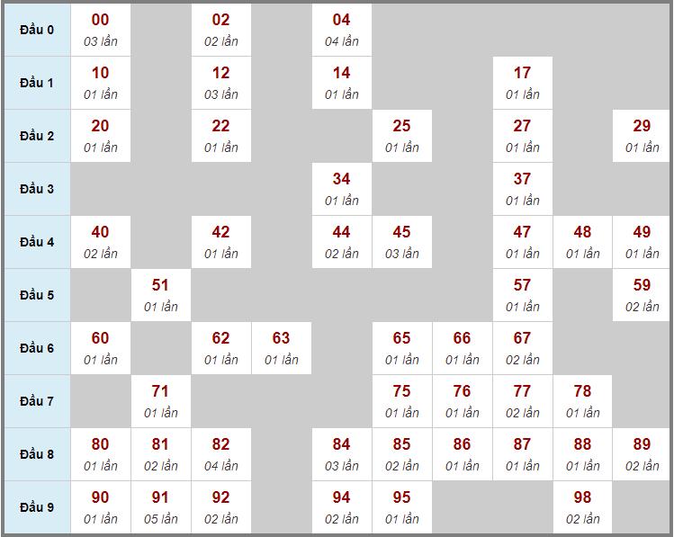 Cầu động chạy liên tục trong 3 ngày đến 4/12
