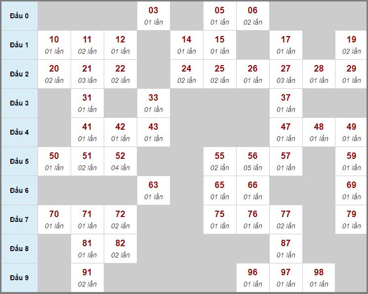 Cầu động chạy liên tục trong 3 ngày đến 30/12