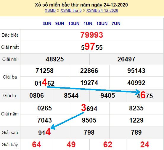 Bạch thủ loto miền bắc hôm nay 25/12/2020