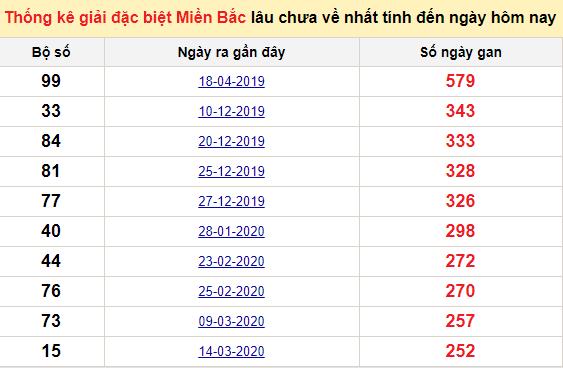 Bảngbạch thủ miền bắc lâu không về đến ngày 14/12/2020