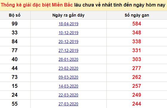 Bảng bạch thủ MB lâu về tính đến 19/12/2020