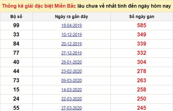 Bảng bạch thủMB lâu chưa về tính đến 20/12/2020