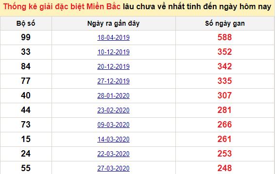 Bảngbạch thủMB lâu về nhất tính đến 23/12/2020