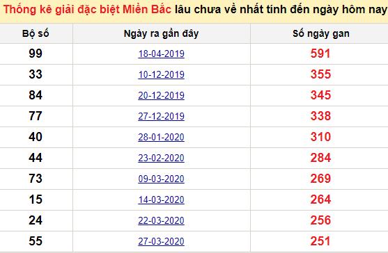 Bảng bạch thủ MB lâu về tính đến 26/12/2020