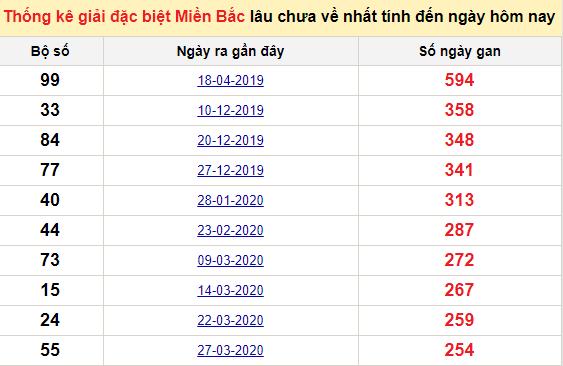 Bảngbạch thủ MB lâu chưa về đến ngày 29/12/2020
