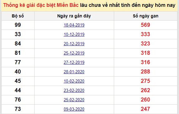 Bảngkê bạch thủtô miền Bắc lâu về nhất tính đến 4/12/2020