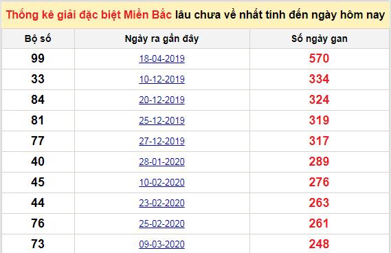 Bảng bạch thủMB lâu chưa về tính đến 6/12/2020