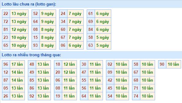 Bảng tần suất lô tôMB ngày13/12/2020