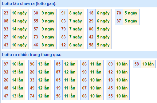 Bảng tần suất loto miền bắc