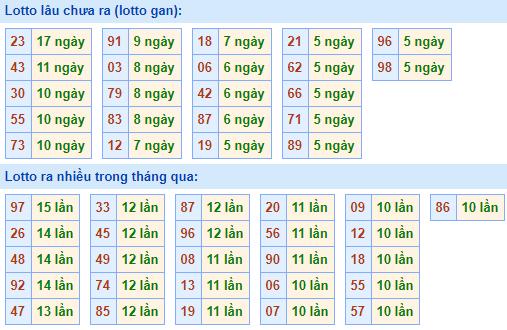 Bảng tần suất lô tôMB ngày20/12/2020