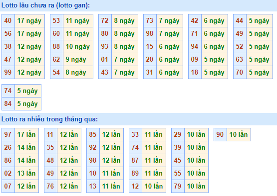 Bảng tần suất lô tôMB ngày3/1/2021