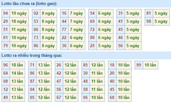 Bảng tần suất lô tôMB ngày6/12/2020