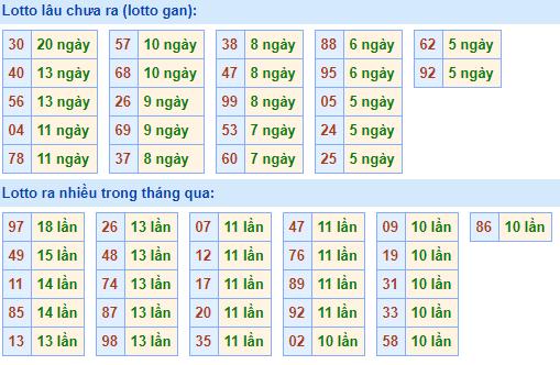 Bảngtần suất lô tô MBhôm nay ngày 30/12/2020
