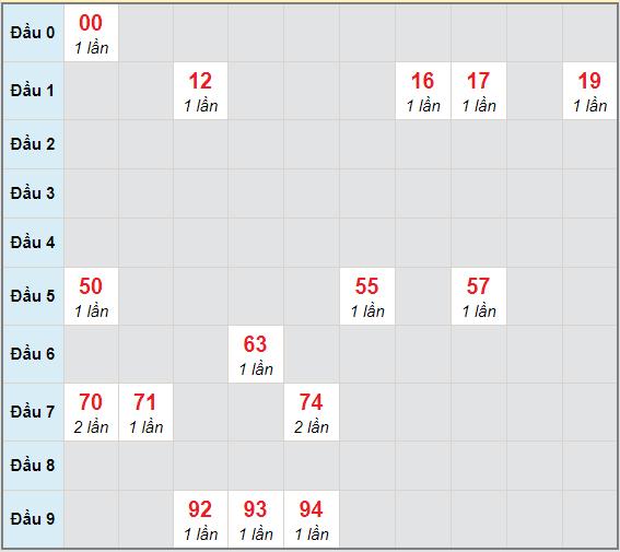 Bạch thủ rơi 3 ngày lô XSAG 14/1/2021