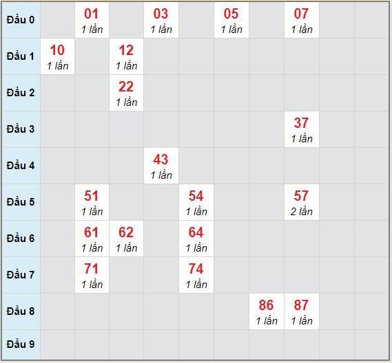 Bạch thủ rơi 3 ngày lô XSAG 21/1/2021
