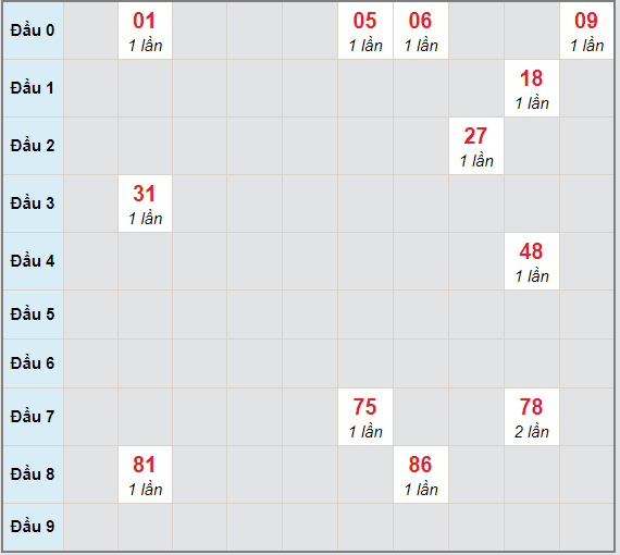 Bạch thủ rơi 3 ngày lô XSAG 28/1/2021
